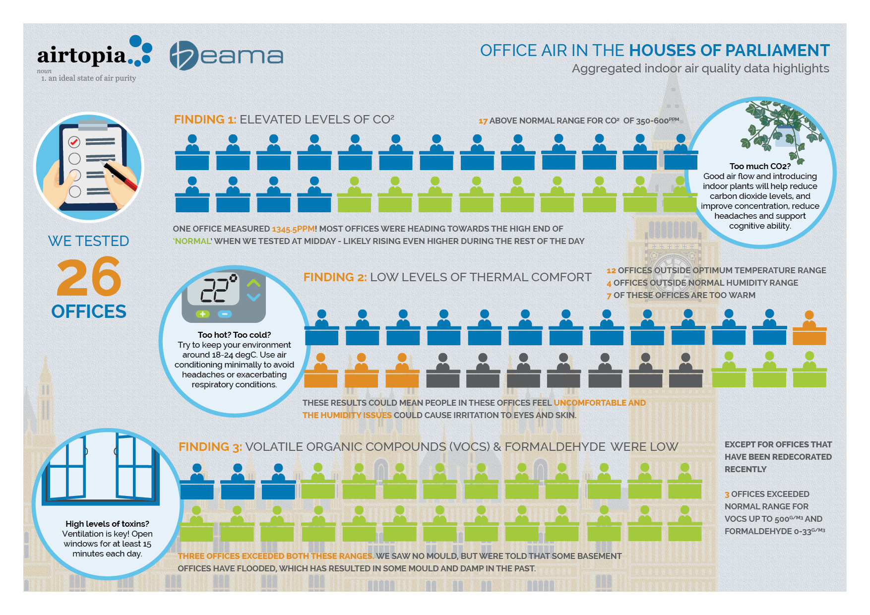 infographic - airtopia tested 26 mp offices IAQ